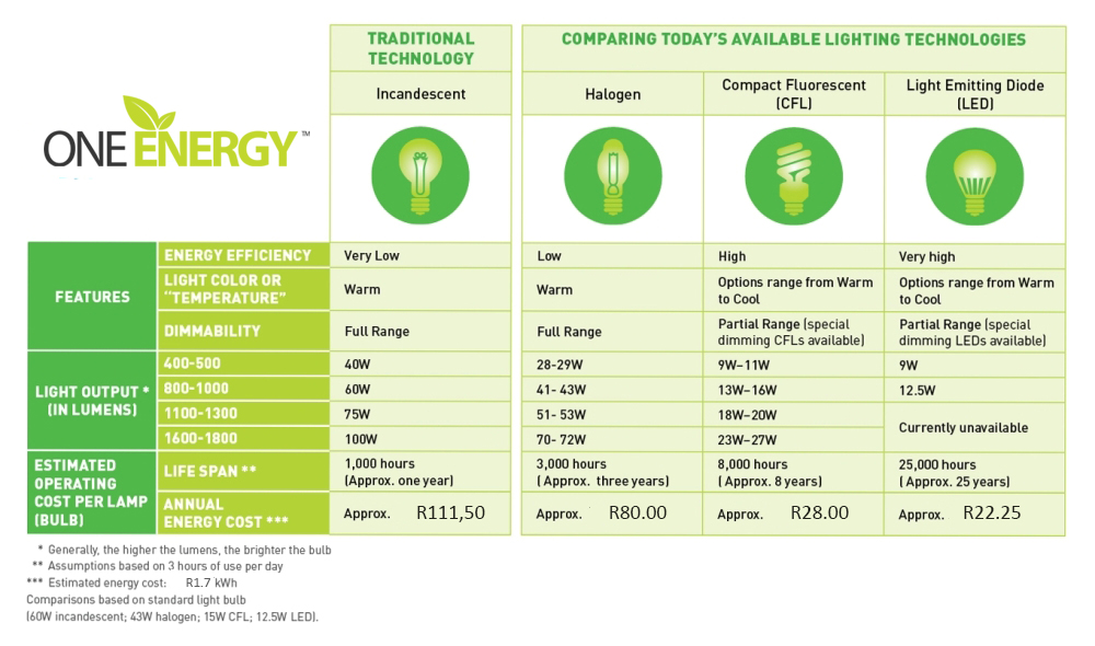 SA-lighting-costs-comparison-One-Energy