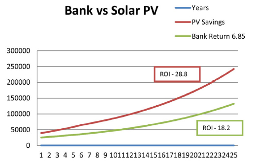 bank-vs-solar-investment