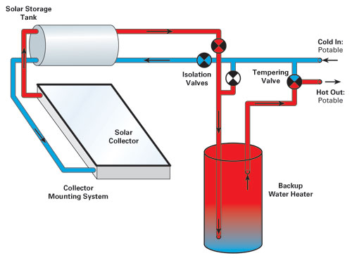 basic-thermosyphon-water-heating-system