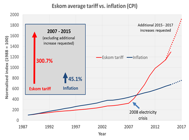 eletricity-inflation